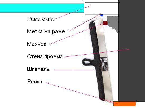 Схема установки маяків під віконні укоси