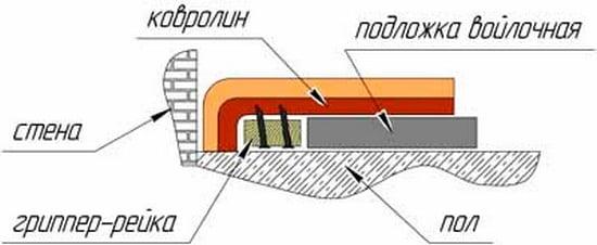 Укладання ковроліну за допомогою стретчеру. Схема