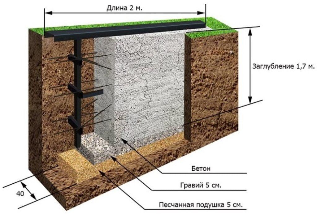 Схема фундамента под откатные ворота