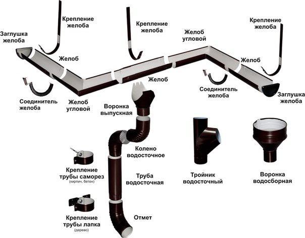 Водосточная система для крыши схема