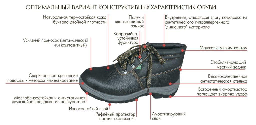 Характеристики обуви для строителей
