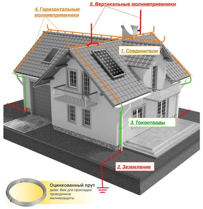 Молниезащита крыши из металлочерепицы