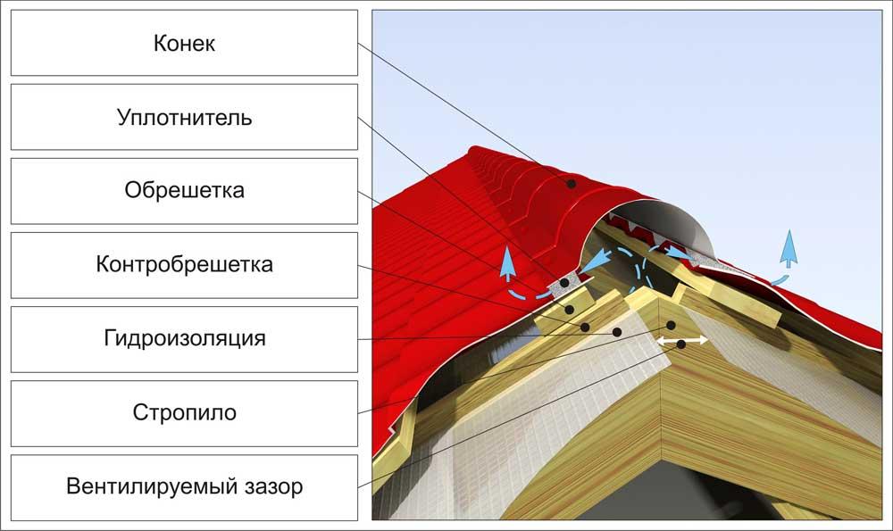 Монтаж конька на крышу из металлочерепицы
