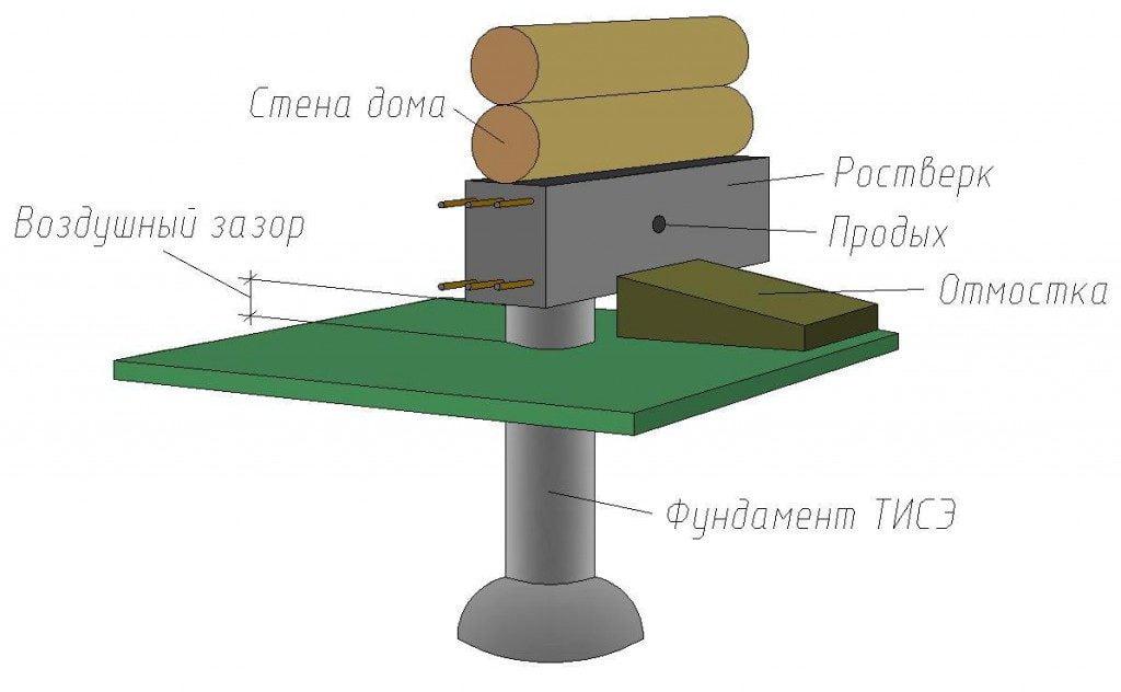 Фундамент по технологии тисэ. Схема