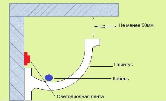 Підсвічування стелі світлодіодною стрічкою під плінтусом. Схема