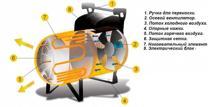 Принцип работы электропушки. Схема