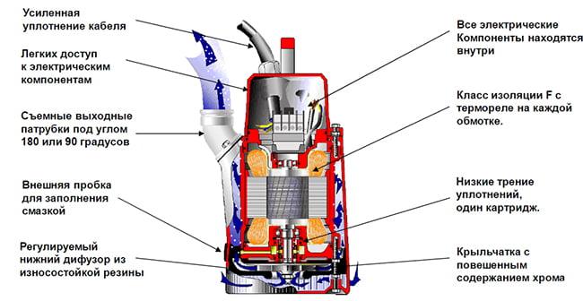Схема устройства погружного насоса
