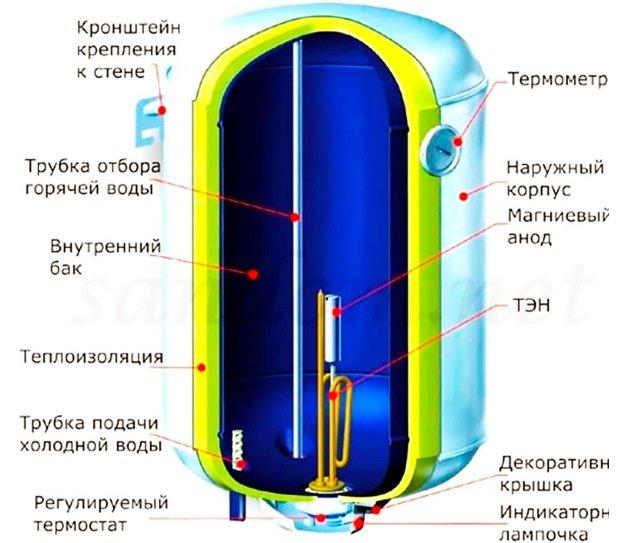 Бойлер электрический схема