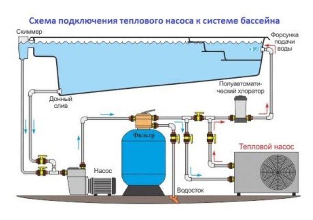 Схема подключения теплового насоса к системе обогрева бассейна