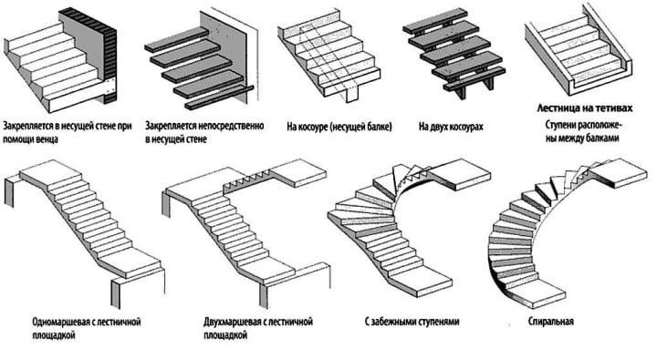 Види залізобетонних сходів