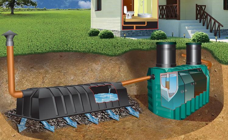 Септик с системой почвенного очищения