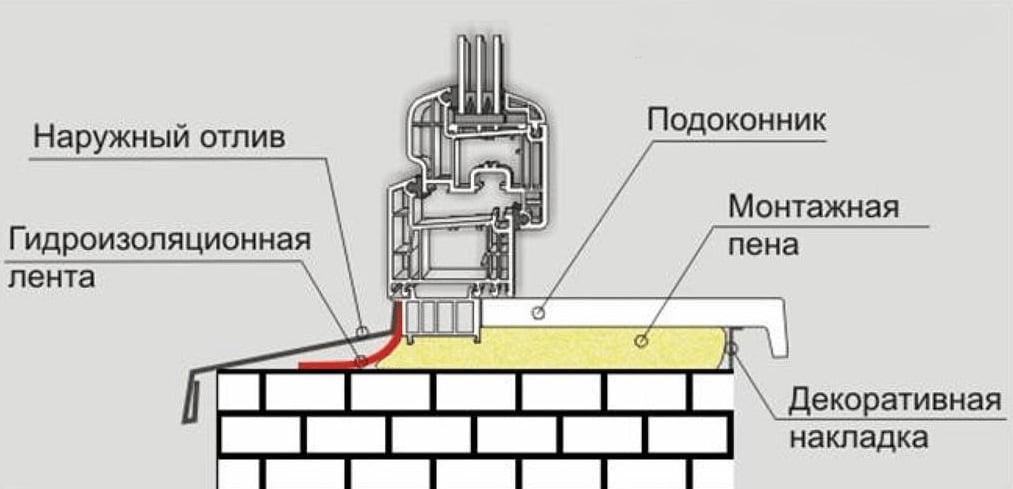 Схема установки отлива и подоконника