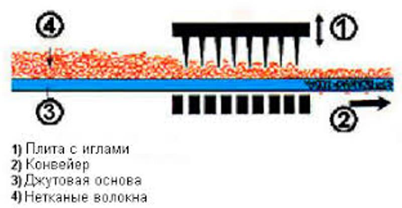 Способ производства ковролина