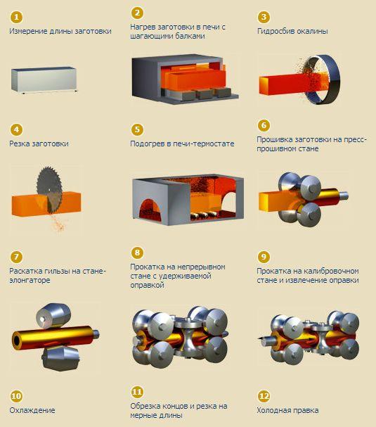 Процесс производства бесшовных труб