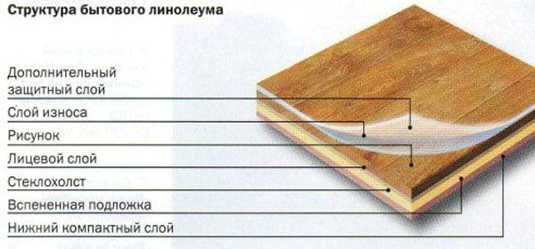 Состав линолеума - из чего сделан линолеум