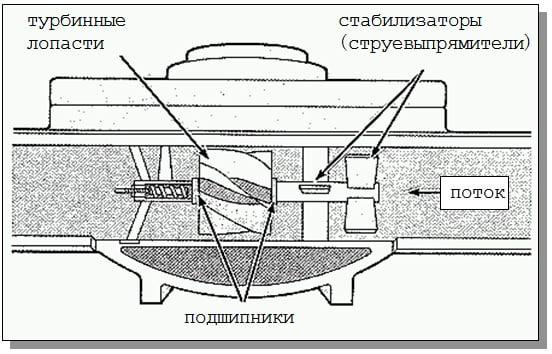 Тахометрический счётчик устройство