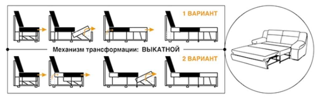 Механизм трансформации выкатной