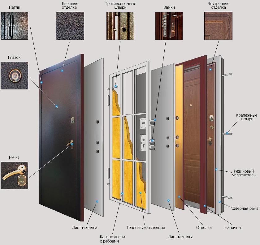 Устрій вхідних дверей
