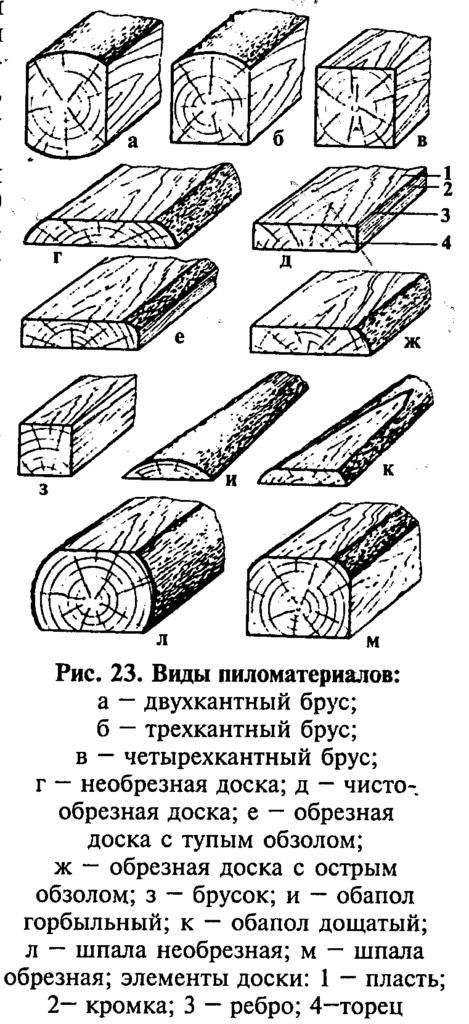 Виды пиломатериала из древесины