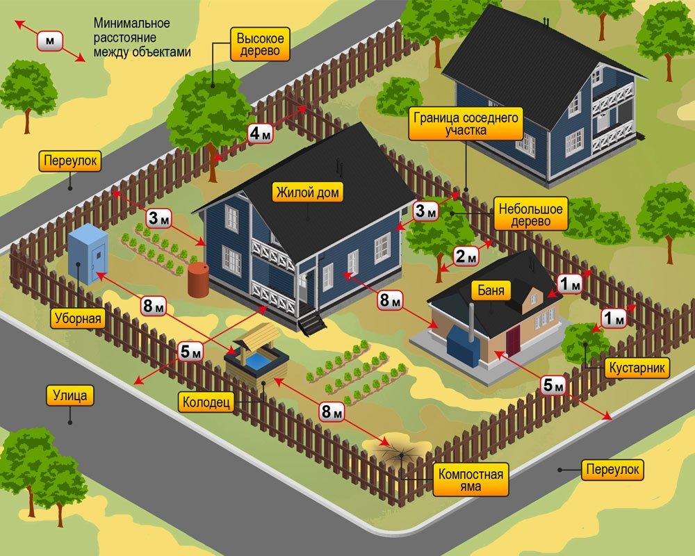 Расположение участка для дома