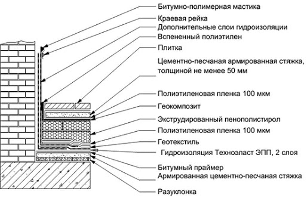 Гидроизоляция открытой террасы