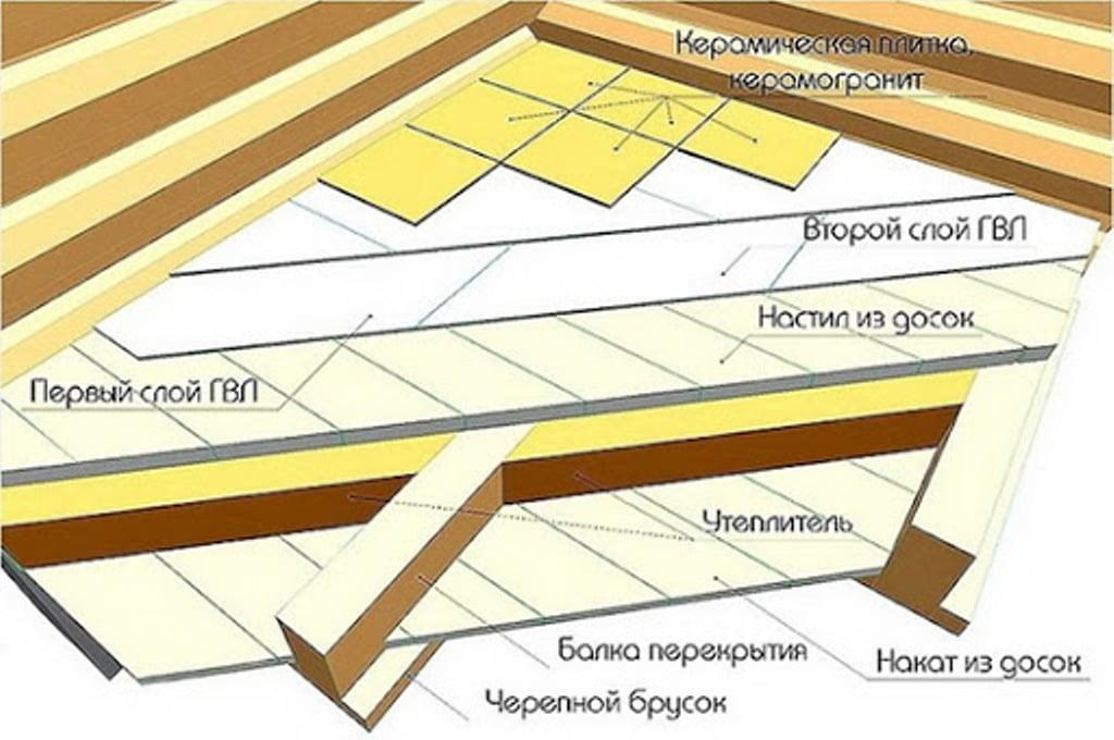 Пиріг підлоги під плитку