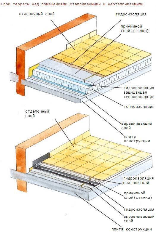 Схема строительства бетонной террасы