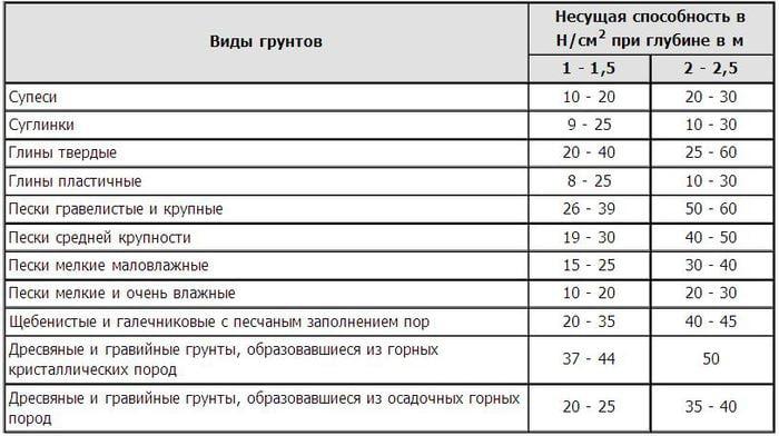 Несущая способность грунтов таблица