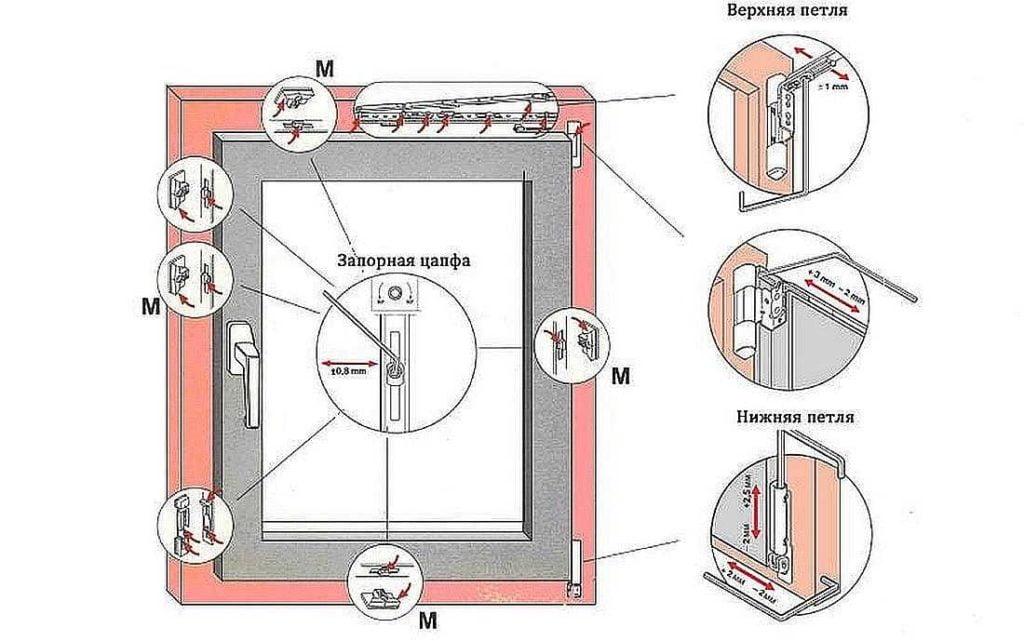 Регулировка прижима створки пластикового окна к раме