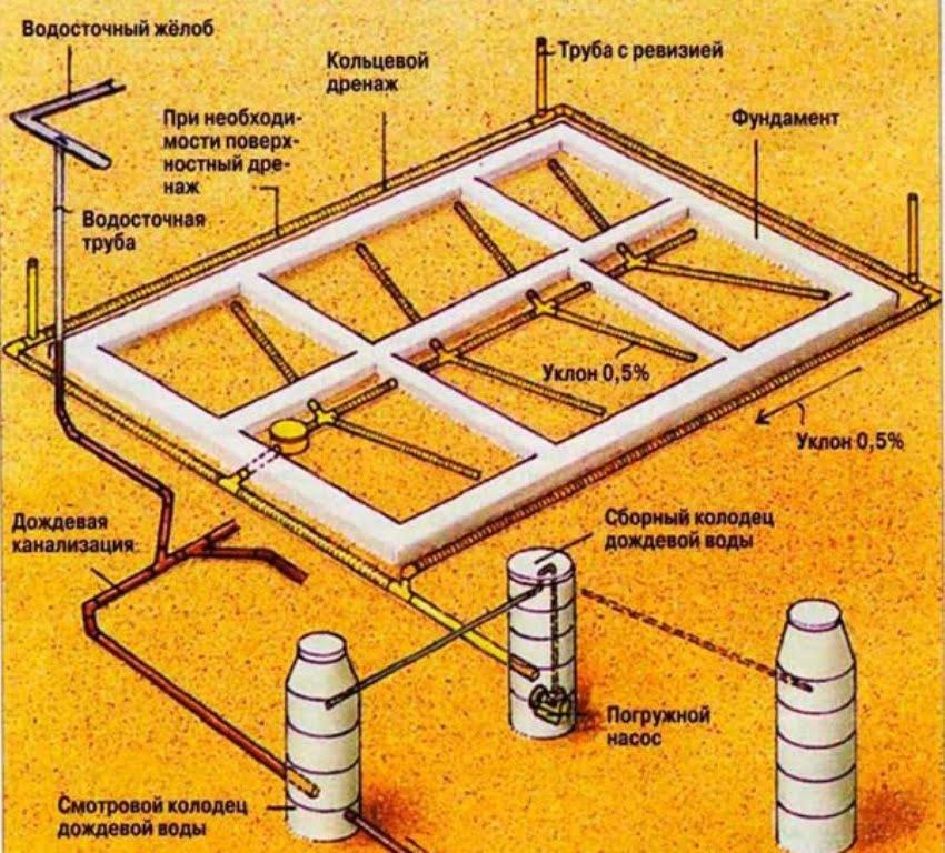 Схема дренажной системы с принудительным отводом воды