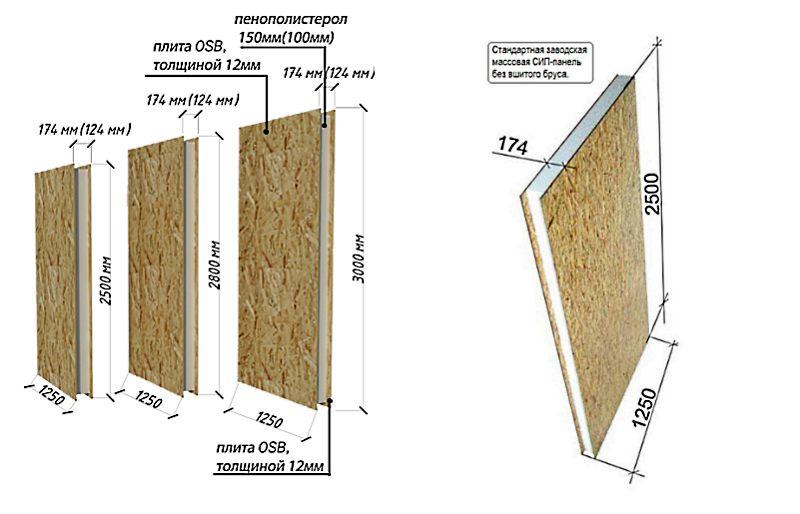 Стандартные размеры сип панелей